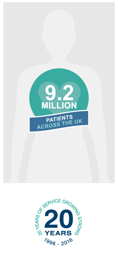 10 million patients across the UK